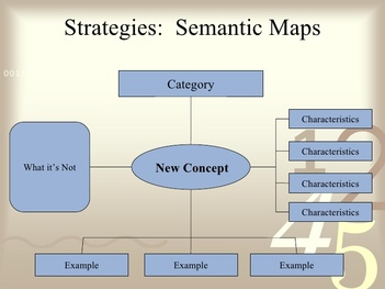 Semantic mapping math strategies for Semantic map template
